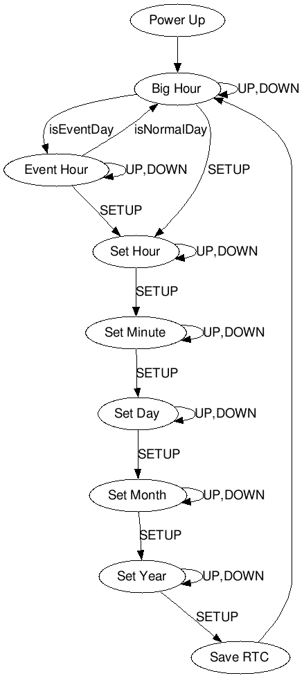 DIY clock state diagram