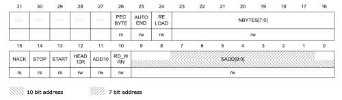 I2C CR2 Register