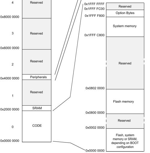 STM32F0 memory map